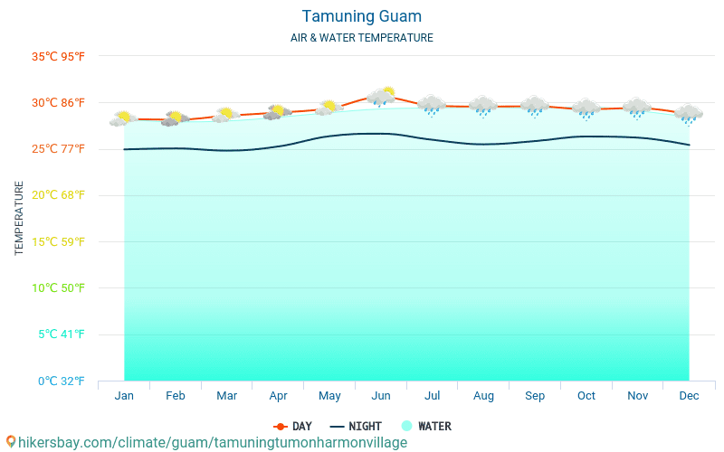 Tamuning - Temperaturen i Tamuning (Guam) - månedlig havoverflaten temperaturer for reisende. 2015 - 2019