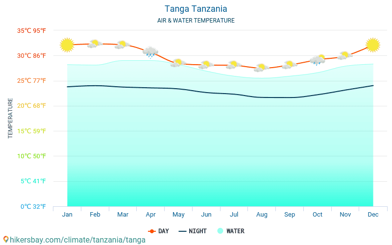 Tanga - Water temperature in Tanga (Tanzania) - monthly sea surface temperatures for travellers. 2015 - 2019
