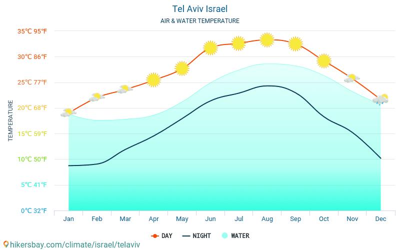 Izrael - Víz hőmérséklete a Tel-Aviv (Izrael) - havi tenger felszíni hőmérséklet az utazók számára. 2015 - 2019