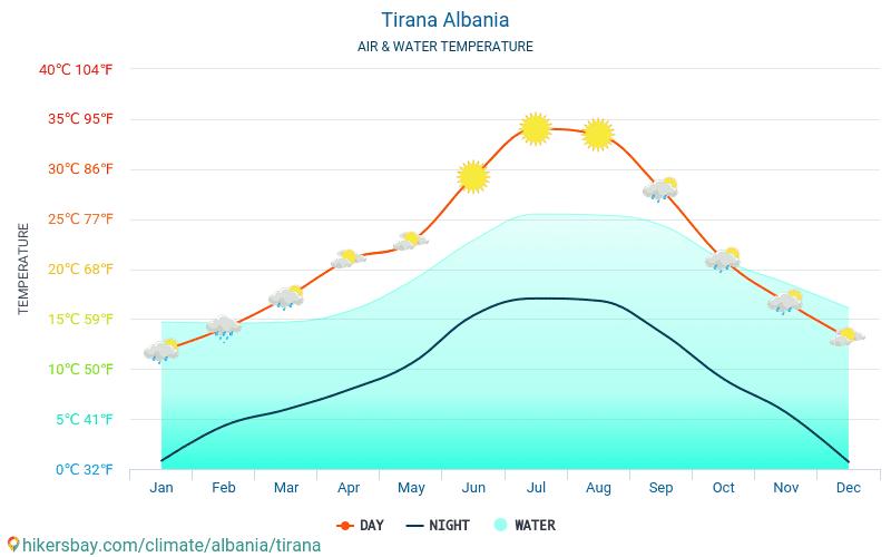 Tirana - Vattentemperaturen i Tirana (Albanien) - månadsvis havet yttemperaturer för resenärer. 2015 - 2018