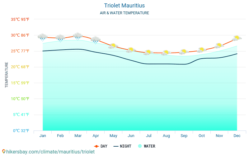 Mauritius - Water temperature in Triolet (Mauritius) - monthly sea surface temperatures for travellers. 2015 - 2019