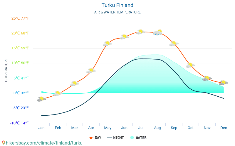 Turku - Water temperature in Turku (Finland) - monthly sea surface temperatures for travellers. 2015 - 2018