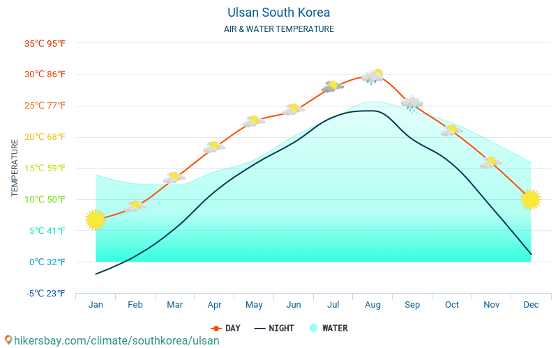 Ulsan - Water temperature in Ulsan (South Korea) - monthly sea surface temperatures for travellers. 2015 - 2018