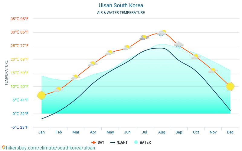 Ulsan - Temperatura dell'acqua a temperature superficiali del mare di Ulsan (Corea del Sud) - mensile per i viaggiatori. 2015 - 2018