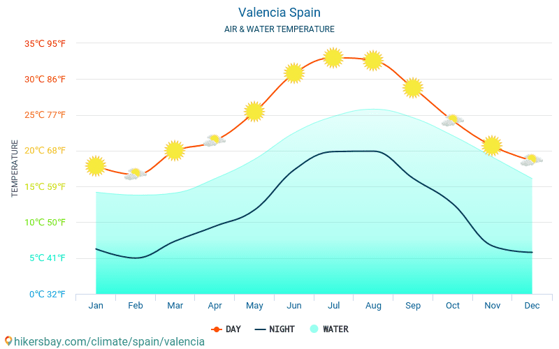Valencia - Water temperature in Valencia (Spain) - monthly sea surface temperatures for travellers. 2015 - 2020