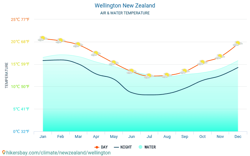 New Zealand - Water temperature in Wellington (New Zealand) - monthly sea surface temperatures for travellers. 2015 - 2018