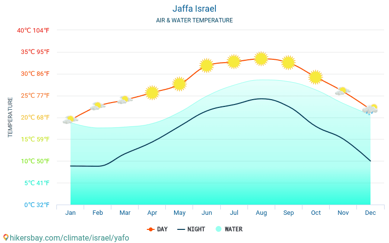 Israel - Water temperature in Jaffa (Israel) - monthly sea surface temperatures for travellers. 2015 - 2019