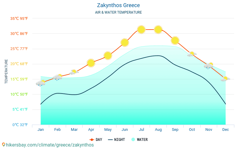 Greece - Water temperature in Zakynthos (Greece) - monthly sea surface temperatures for travellers. 2015 - 2019